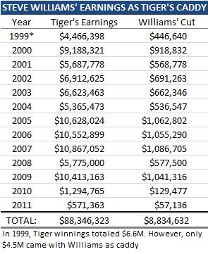 steve-williams-career-earnings 02NOV2015